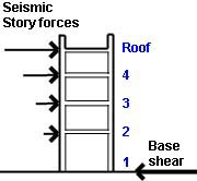 Seismic and wind force calculator